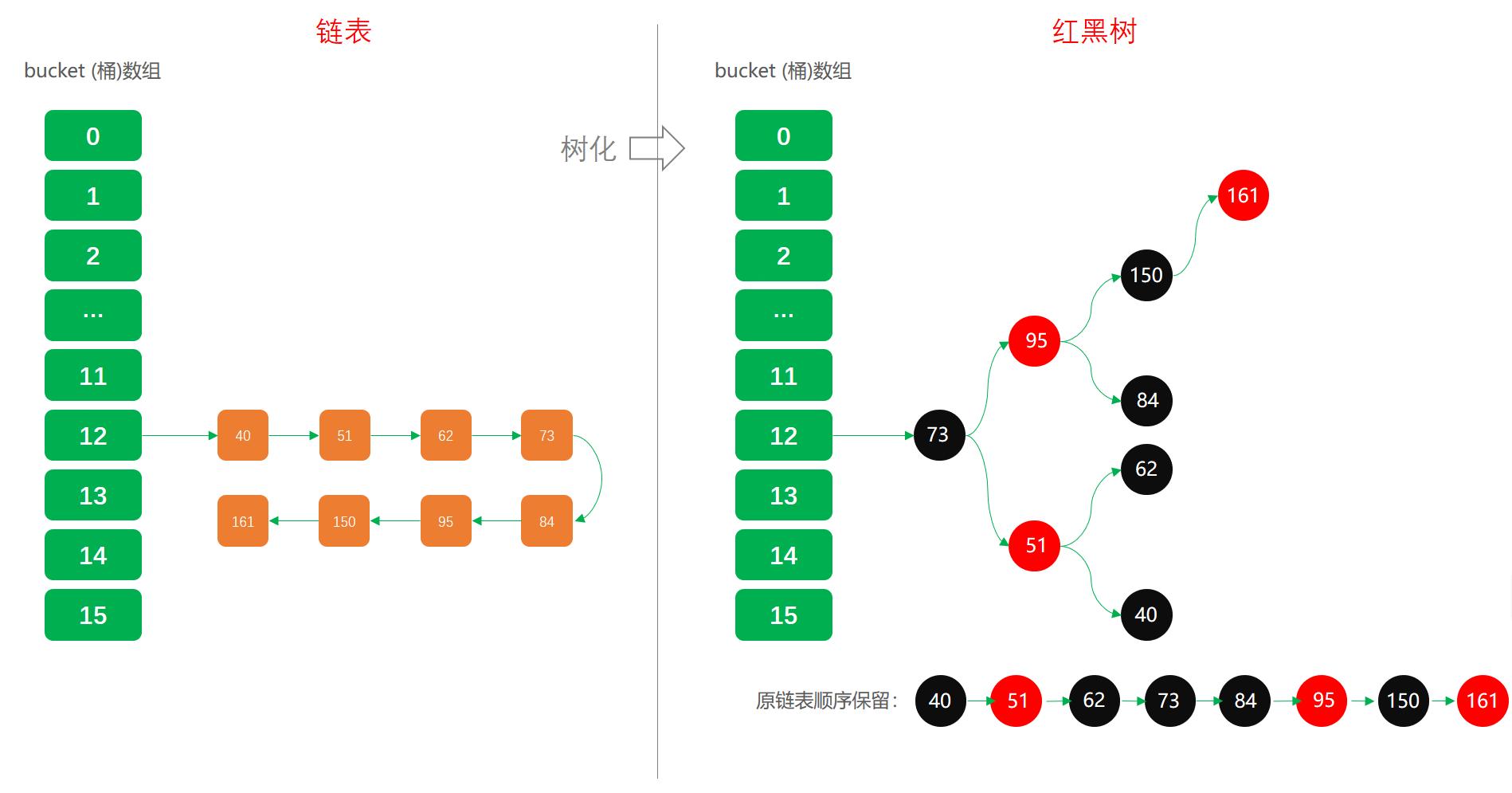 微信公众号:bugstack虫洞栈,链表转红黑树