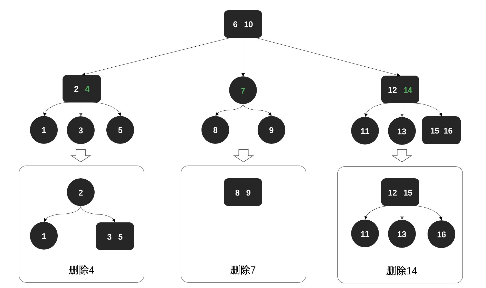 面经手册 · 第5篇《看图说话,讲解2-3平衡树「红黑树的前身」》