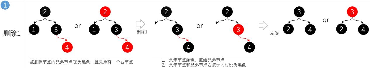 面经手册 · 第6篇《带着面试题学习红黑树操作原理,解析什么时候染色、怎么进行旋转、与2-3树有什么关联》