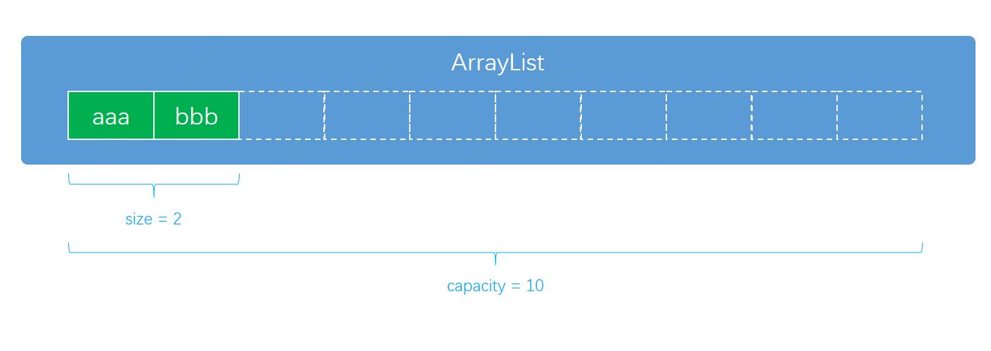 面经手册 · 第7篇《ArrayList也这么多知识?一个指定位置插入就把谢飞机面晕了!》