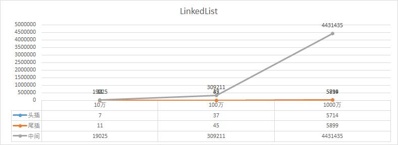 小傅哥 bugstack.cn & LinkedList头插、尾插、中间