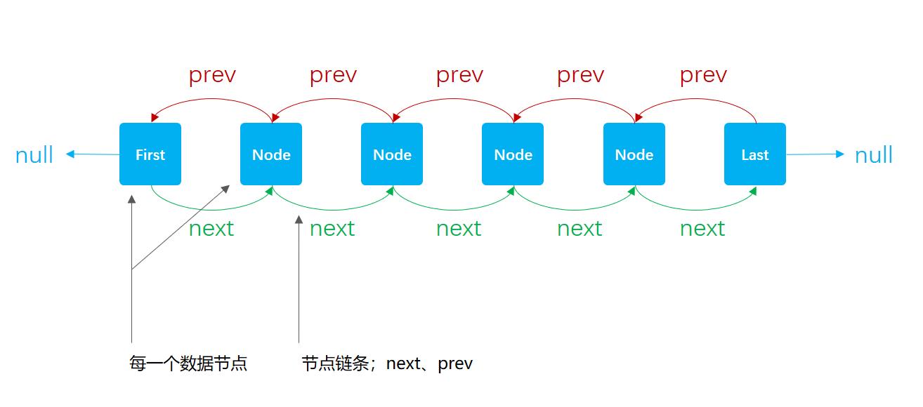 小傅哥 bugstack.cn & LinkedList数据结构