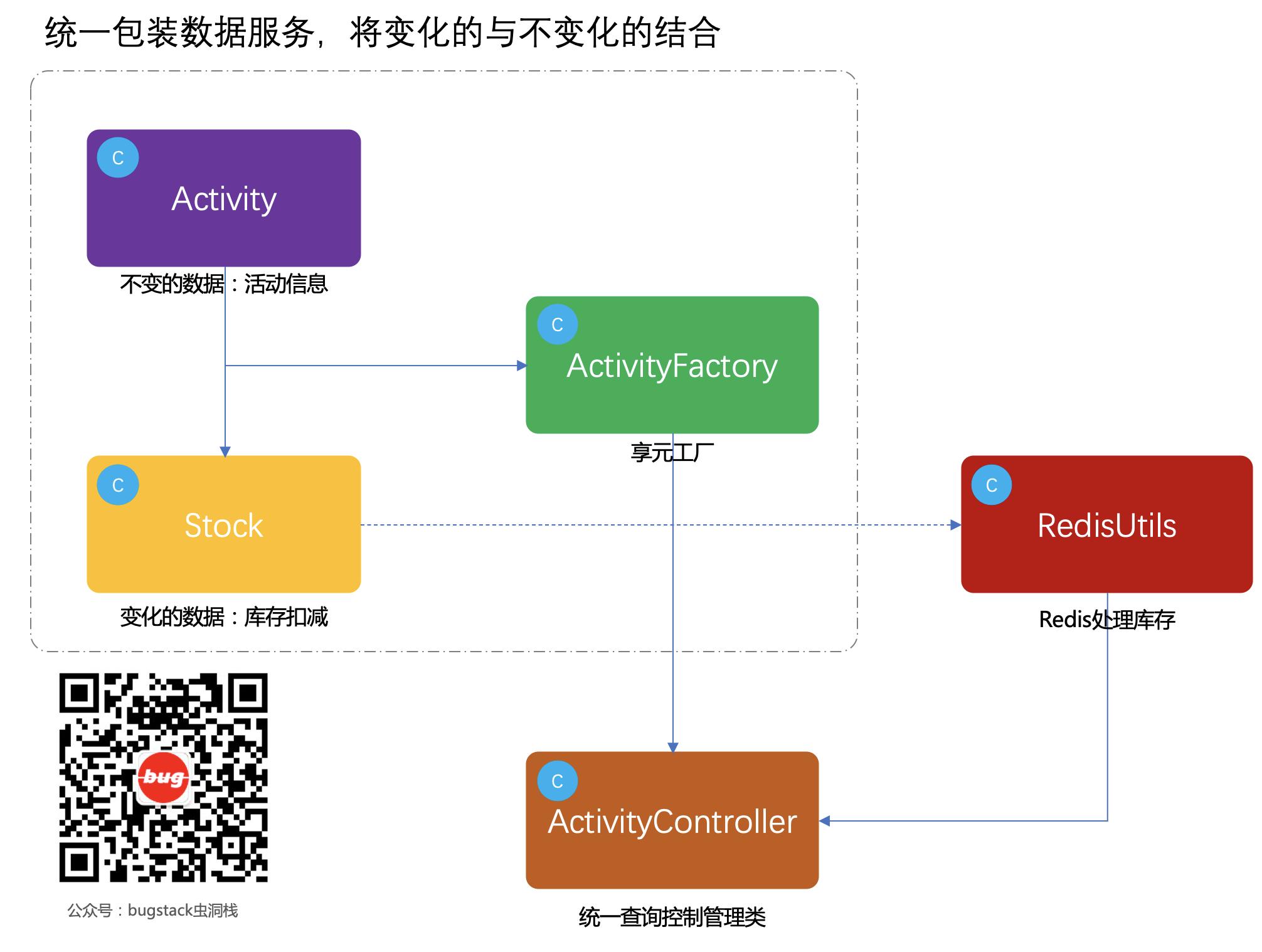 享元模式模型结构
