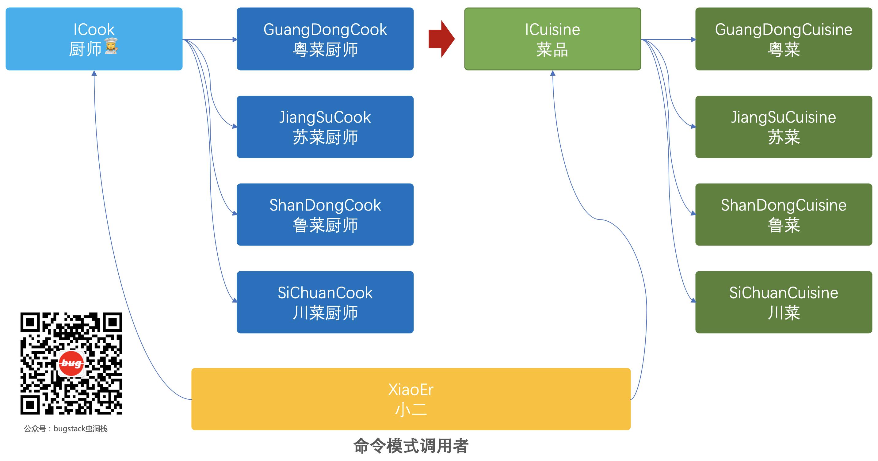 命令模式模型结构