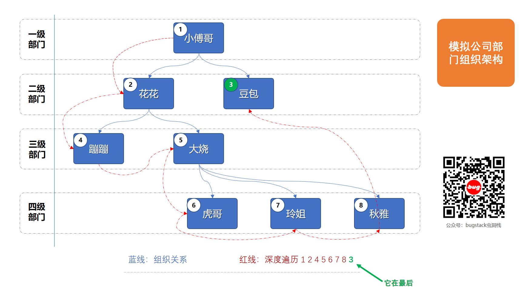 场景模拟;公司树形组织架构