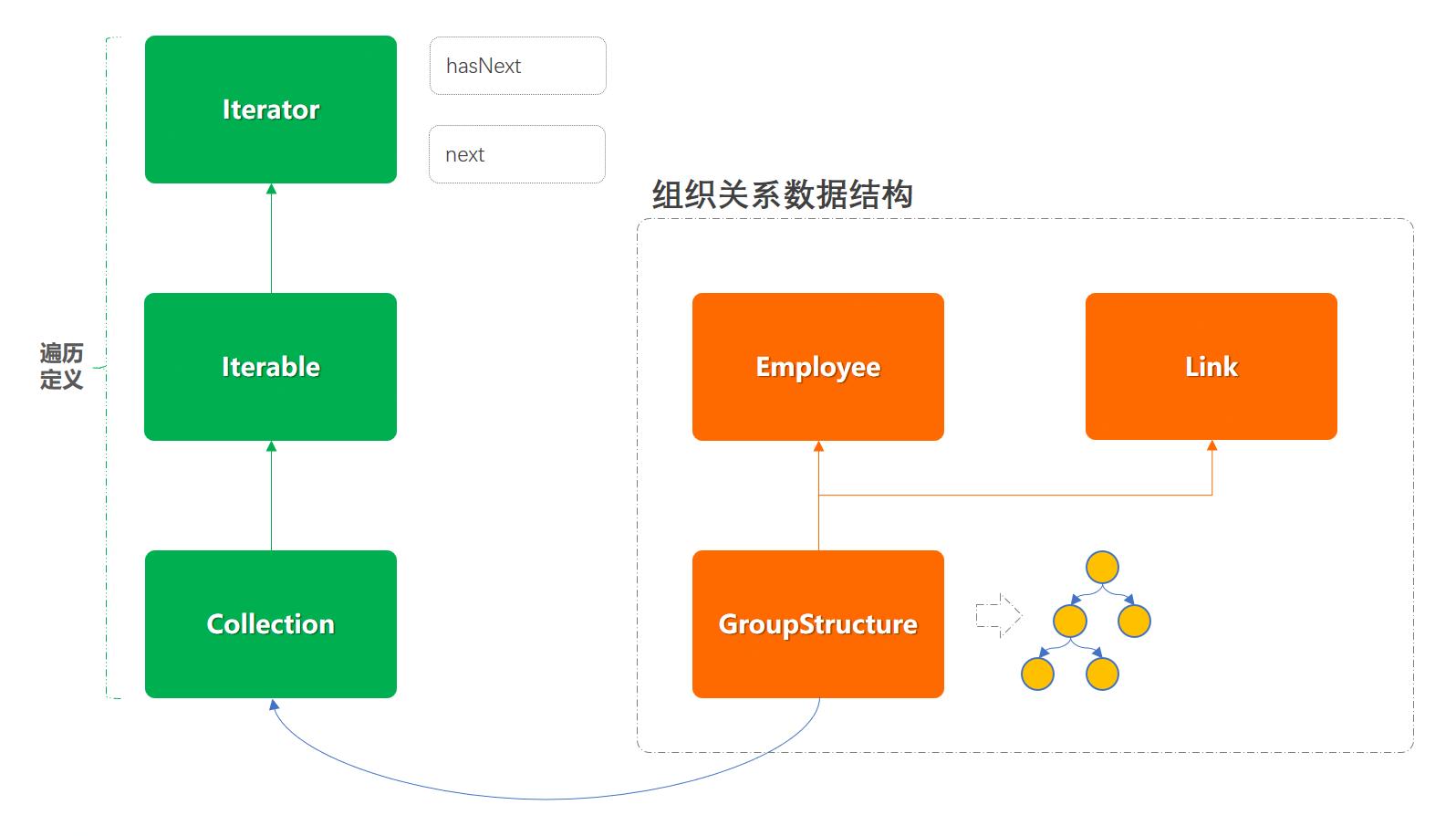 迭代器模式模型结构