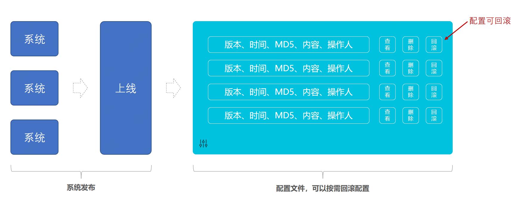 场景模拟;系统发布上线配置回滚