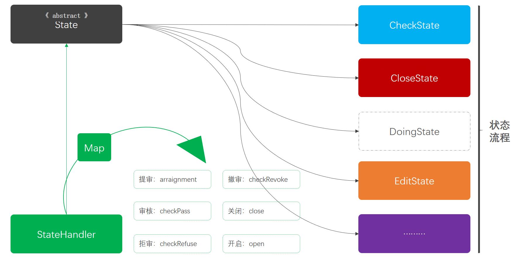 状态模式模型结构