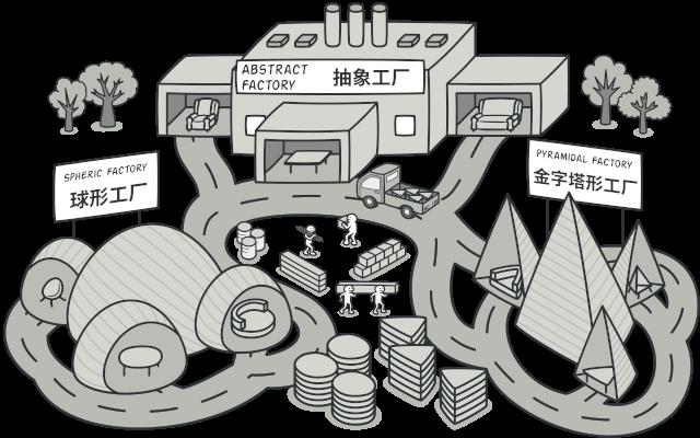 抽象工厂模式,图片来自 refactoringguru.cn