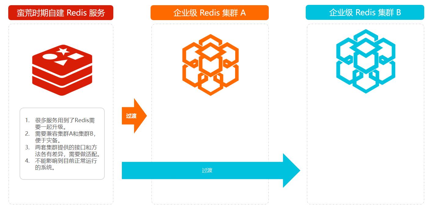 模拟企业级双套Redis集群升级
