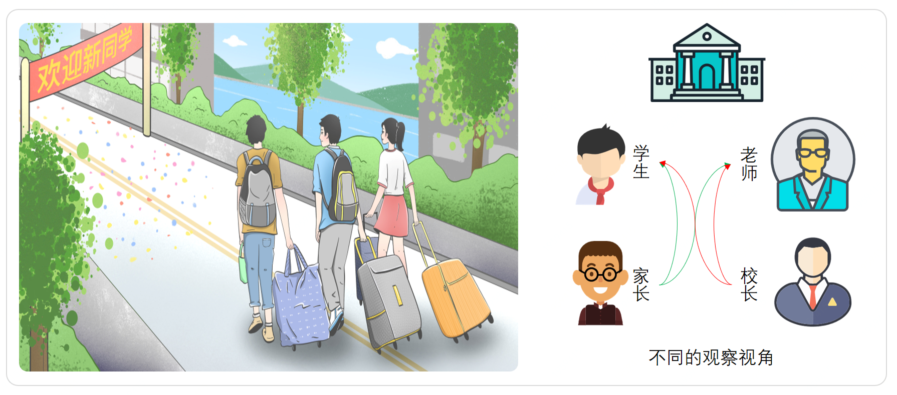 场景模拟;校园中的学生和老师对于不同用户的访问视角