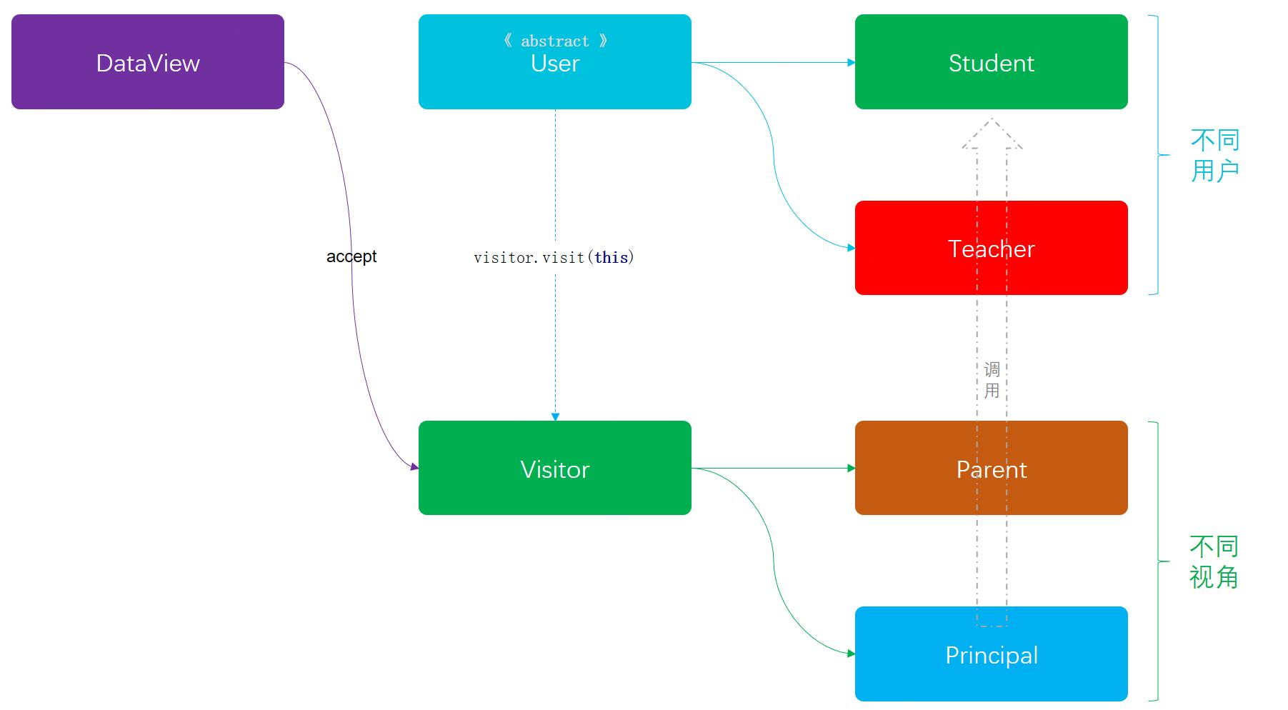 访问者模式模型结构