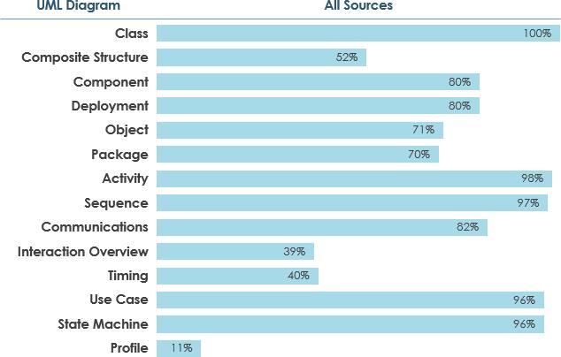 Activity Diagram Example - Word Processor