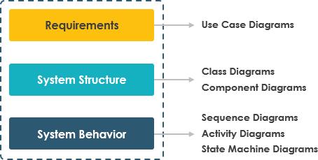 Using different UML diagrams in software development