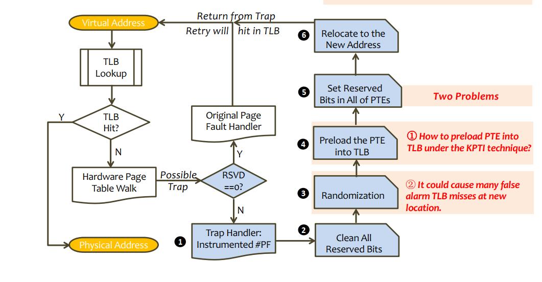 Flowchart-of-Page-Fault-Handler.png