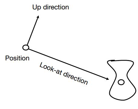 相机坐标系示意图
