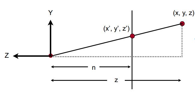 从X轴观察