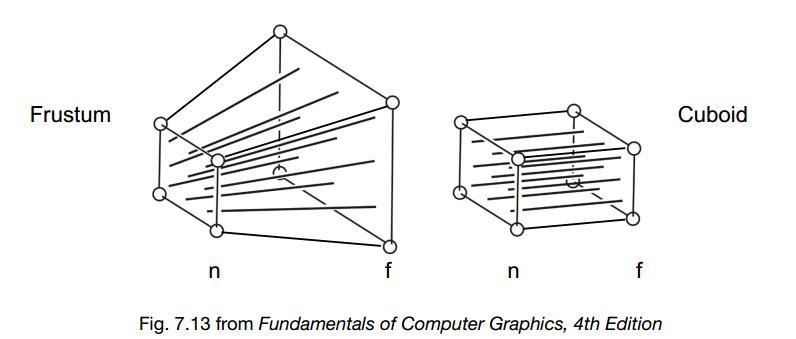 透视投影和正交投影的视锥体示意图