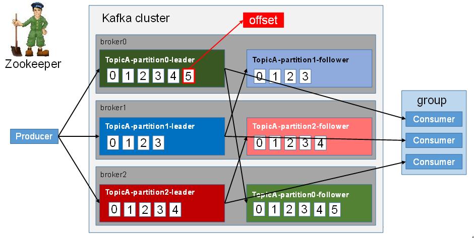 kafka工作流程.png