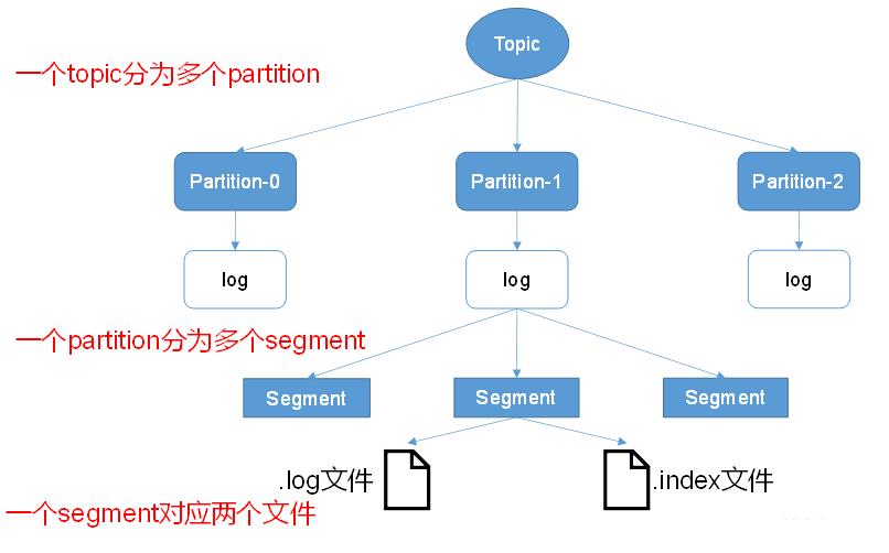 kafka文件存储机制.png