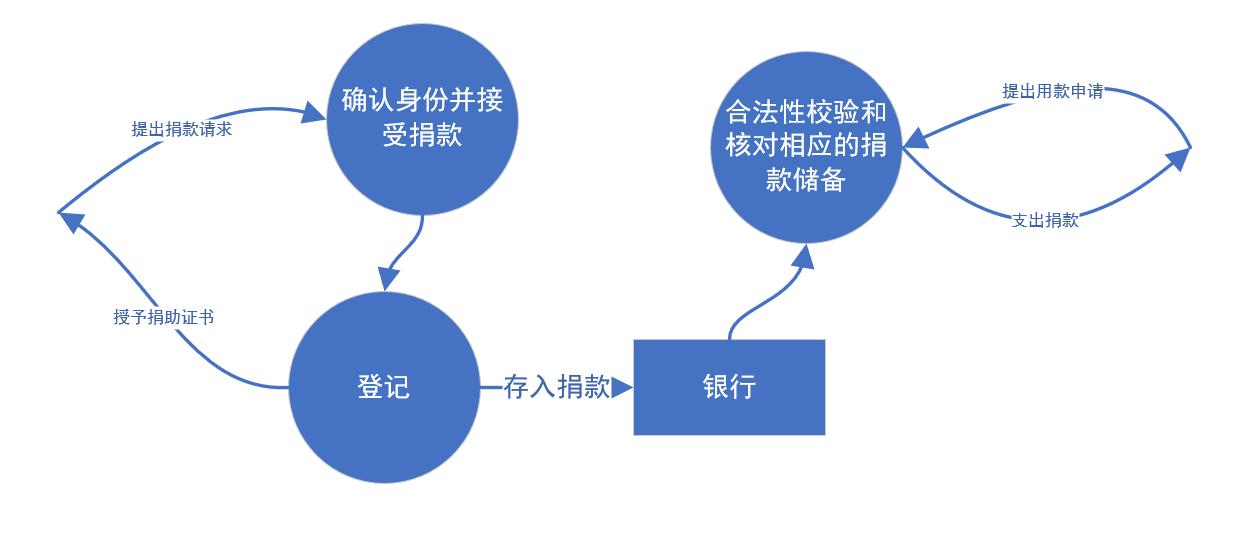 第一层数据流图