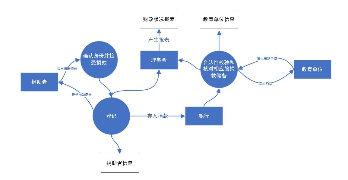 第二层数据流图