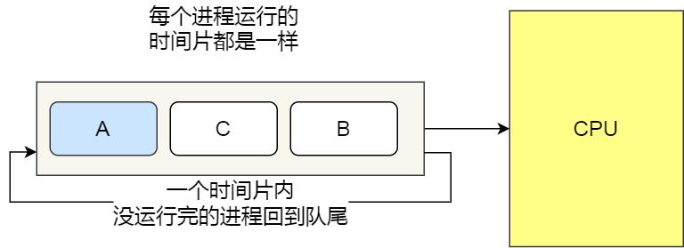 RR 调度算法