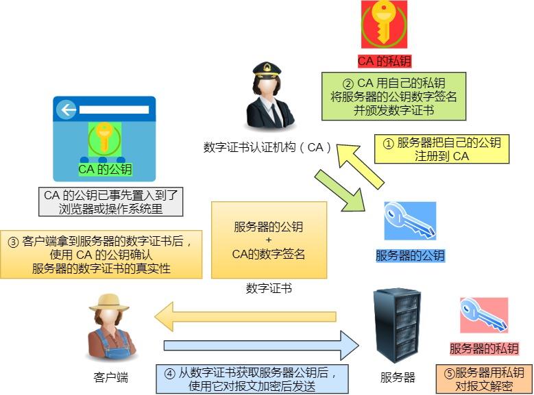 数子证书工作流程