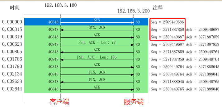 TCP 流量图