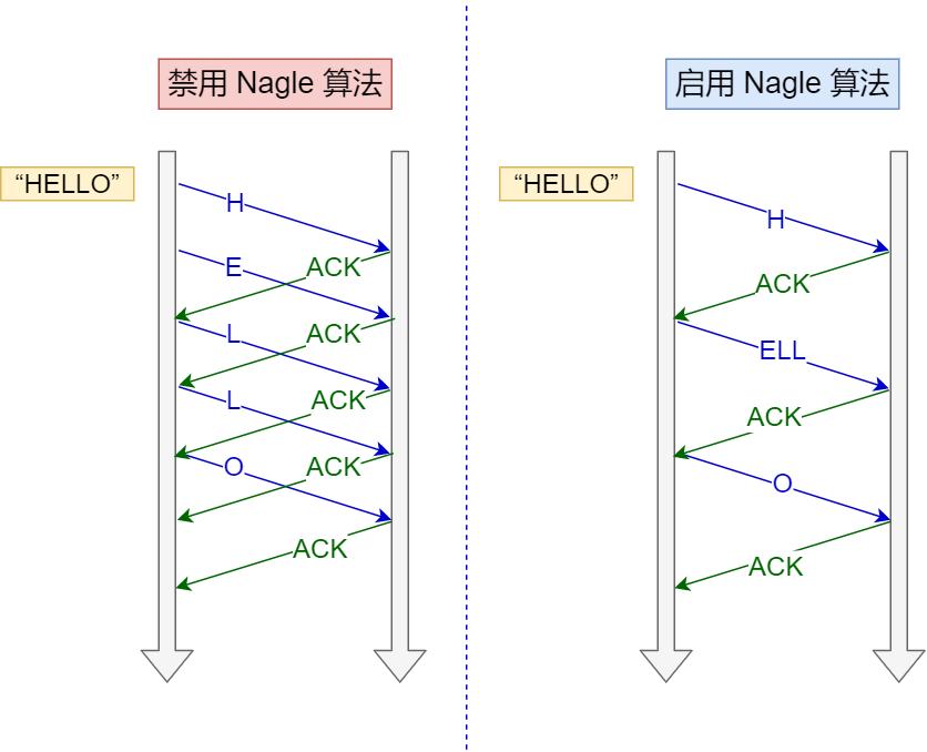 禁用 Nagle 算法 与 启用 Nagle 算法