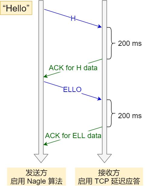 TCP 延迟确认 和 Nagle 算法混合使用