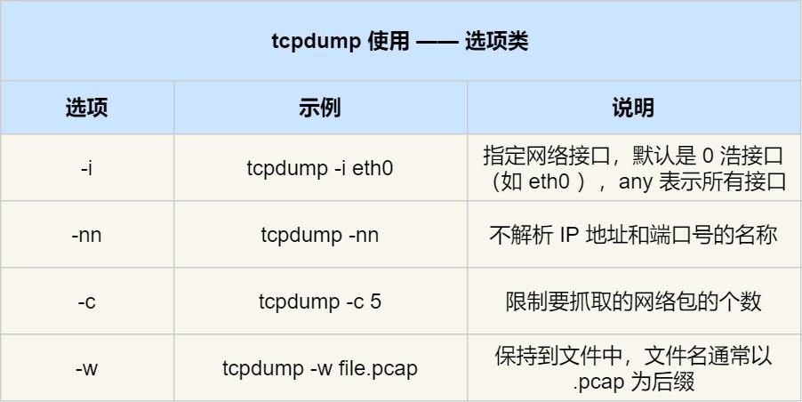tcpdump 常用选项类