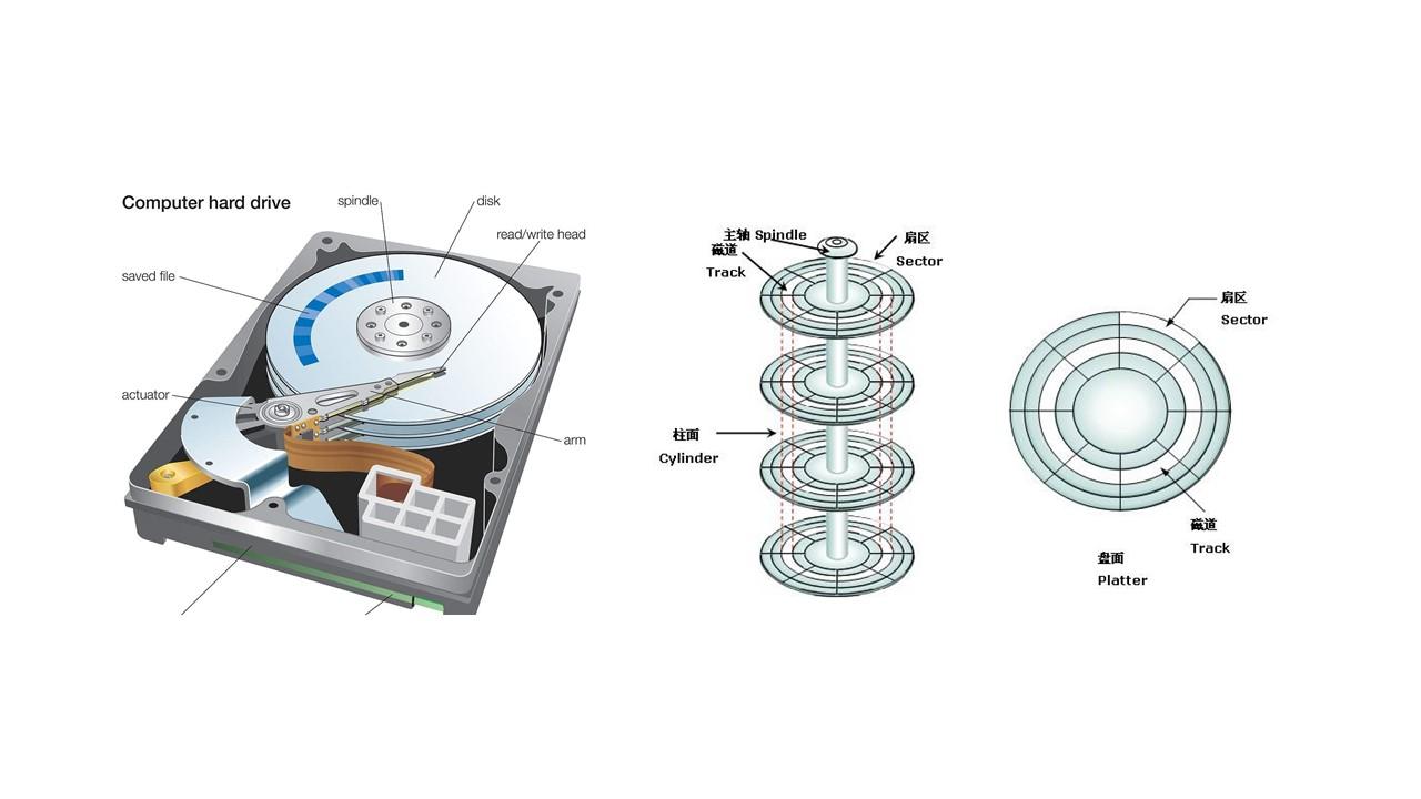 磁盘的结构