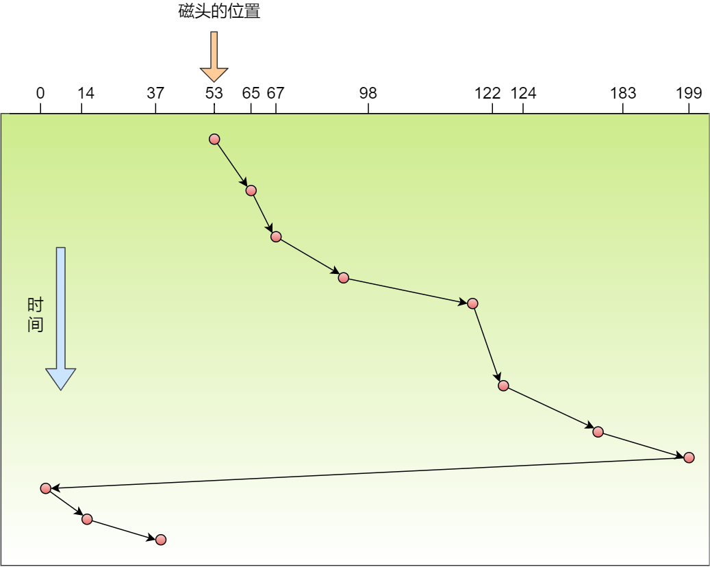 循环扫描算法