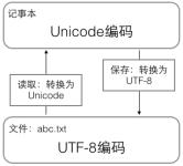rw-file-utf-8