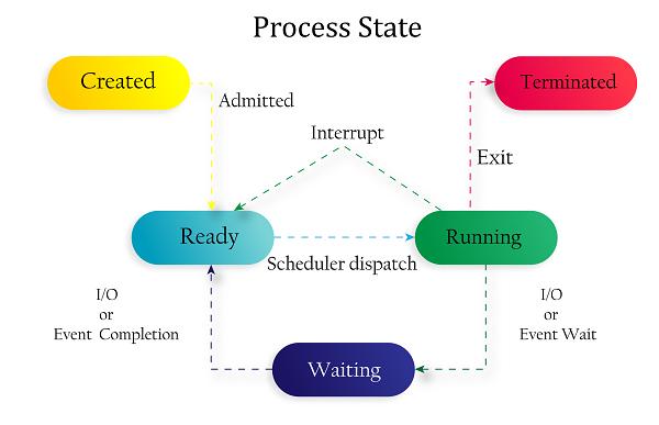 Linux进程状态