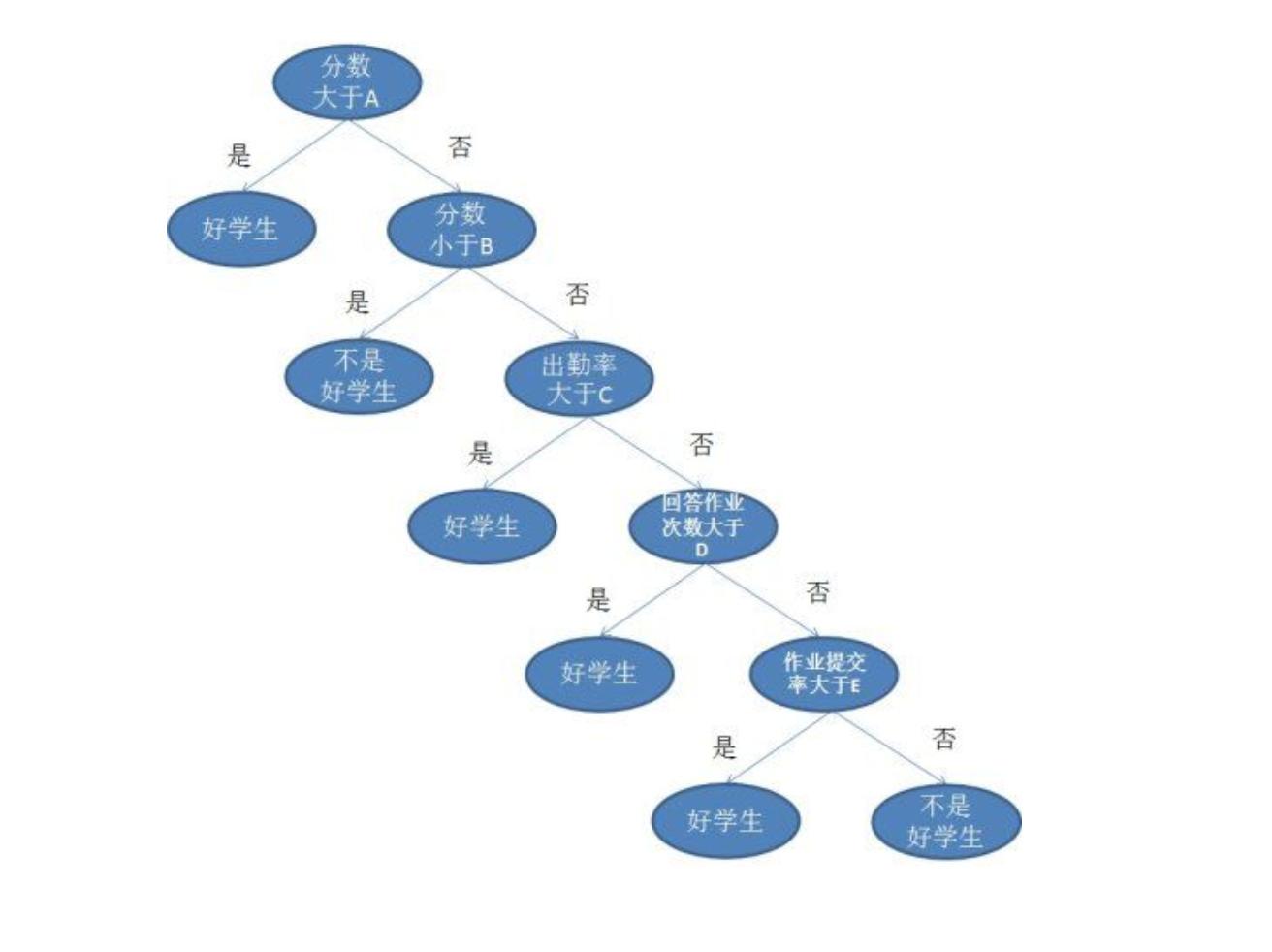 决策树example