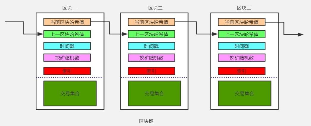 区块链模型.jpg