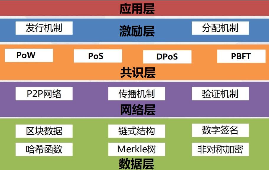 区块链技术架构图.jpg