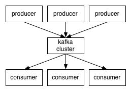 Kafka集群