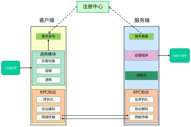 RPC框架思路