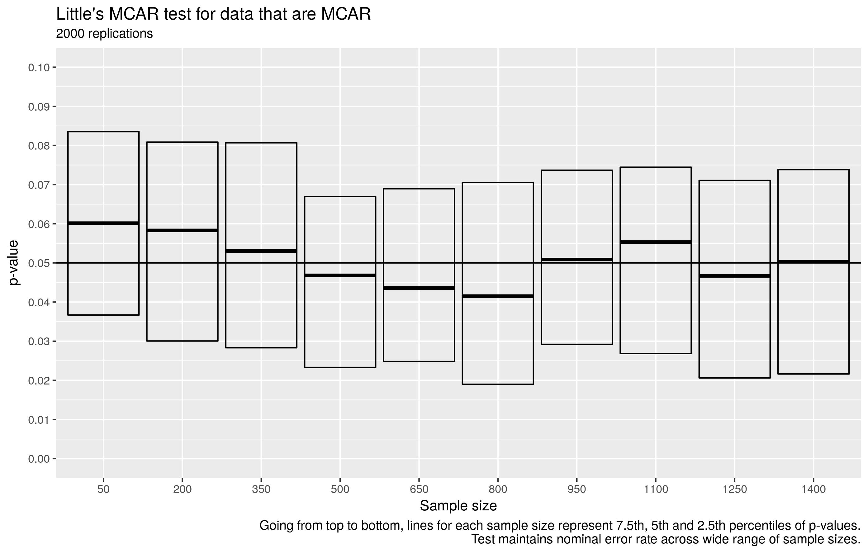 数据是MCAR
