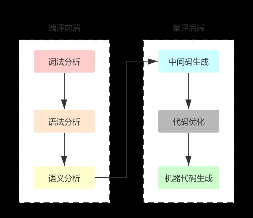 编译器流程
