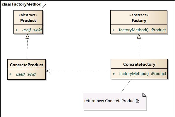 2. 工厂方法模式(Factory Method Pattern) — Graphic Design Patterns