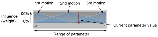 The diagram at the top of the Blend Tree Inspector visualizes the weights of the child motions over the range of the parameter values.