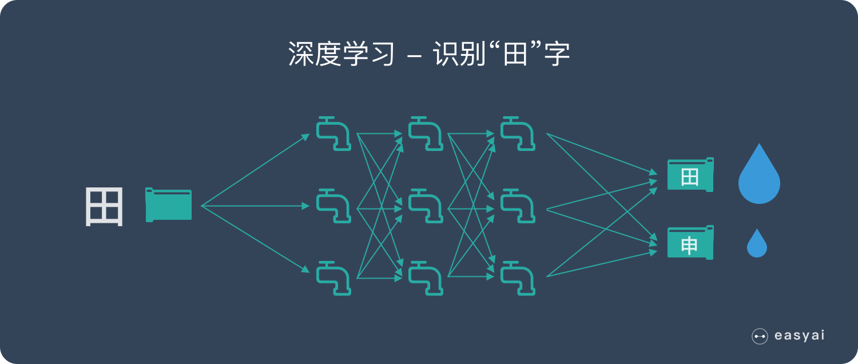 深度学习-识别田字