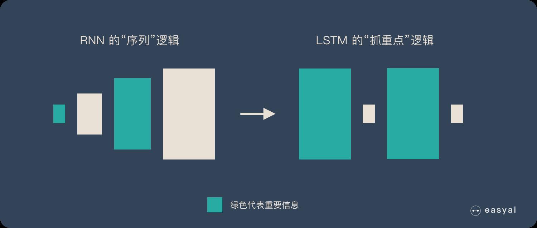 RNN的序列逻辑到LSTM的抓重点逻辑