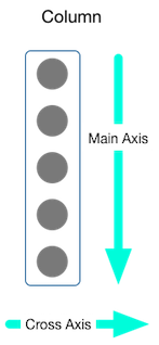 Diagram showing the main axis and cross axis for a column