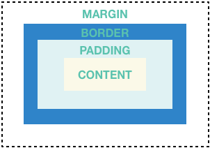 Diagram showing: margin, border, padding, and content