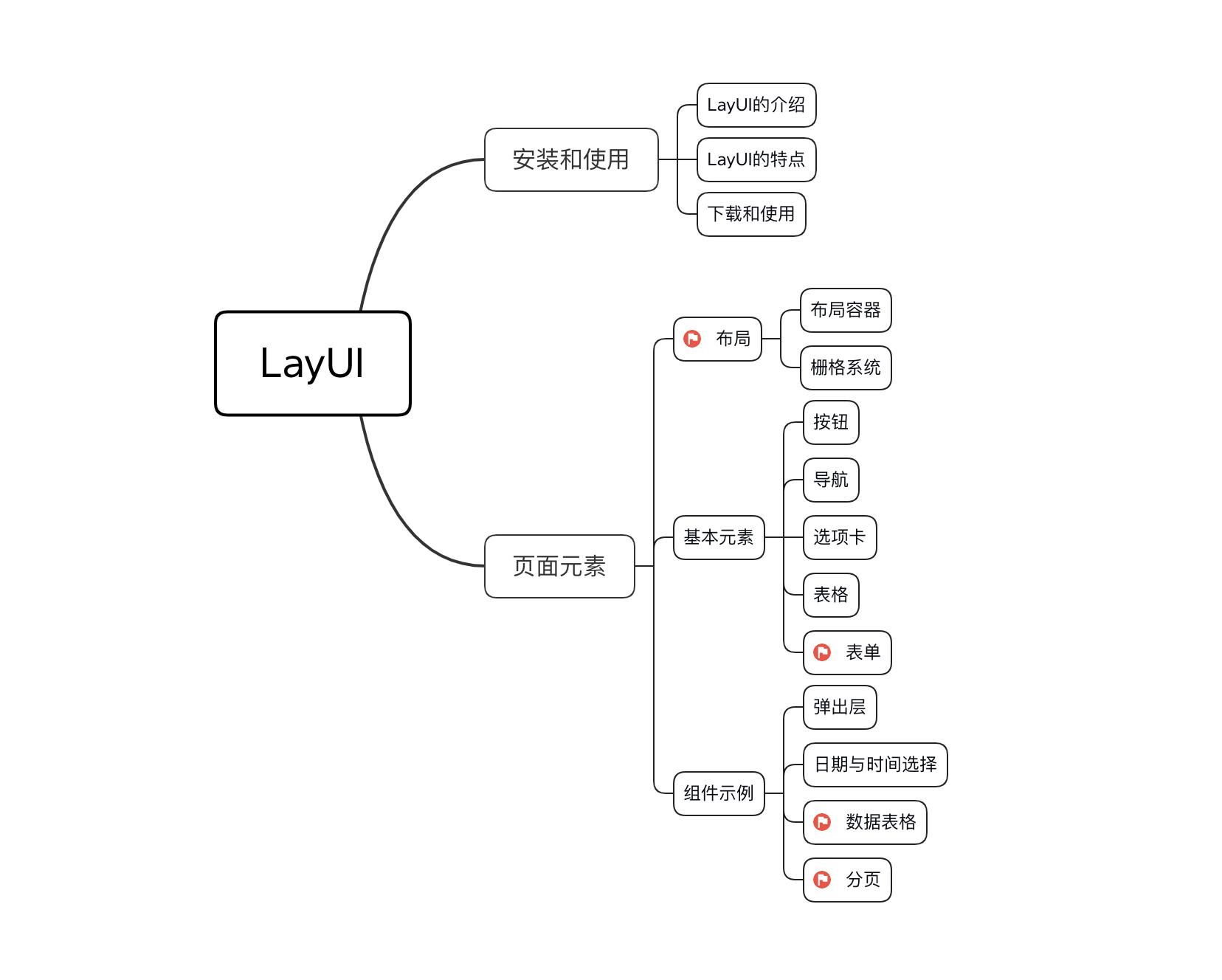 LayUI